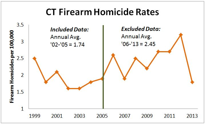 CT Firearm Homicide Rates