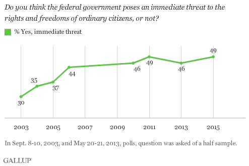 Gallup Poll graph
