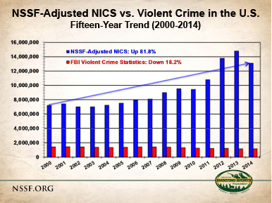 Microsoft PowerPoint - FBI Violent Crime vs NSSF-Adjusted NICS (