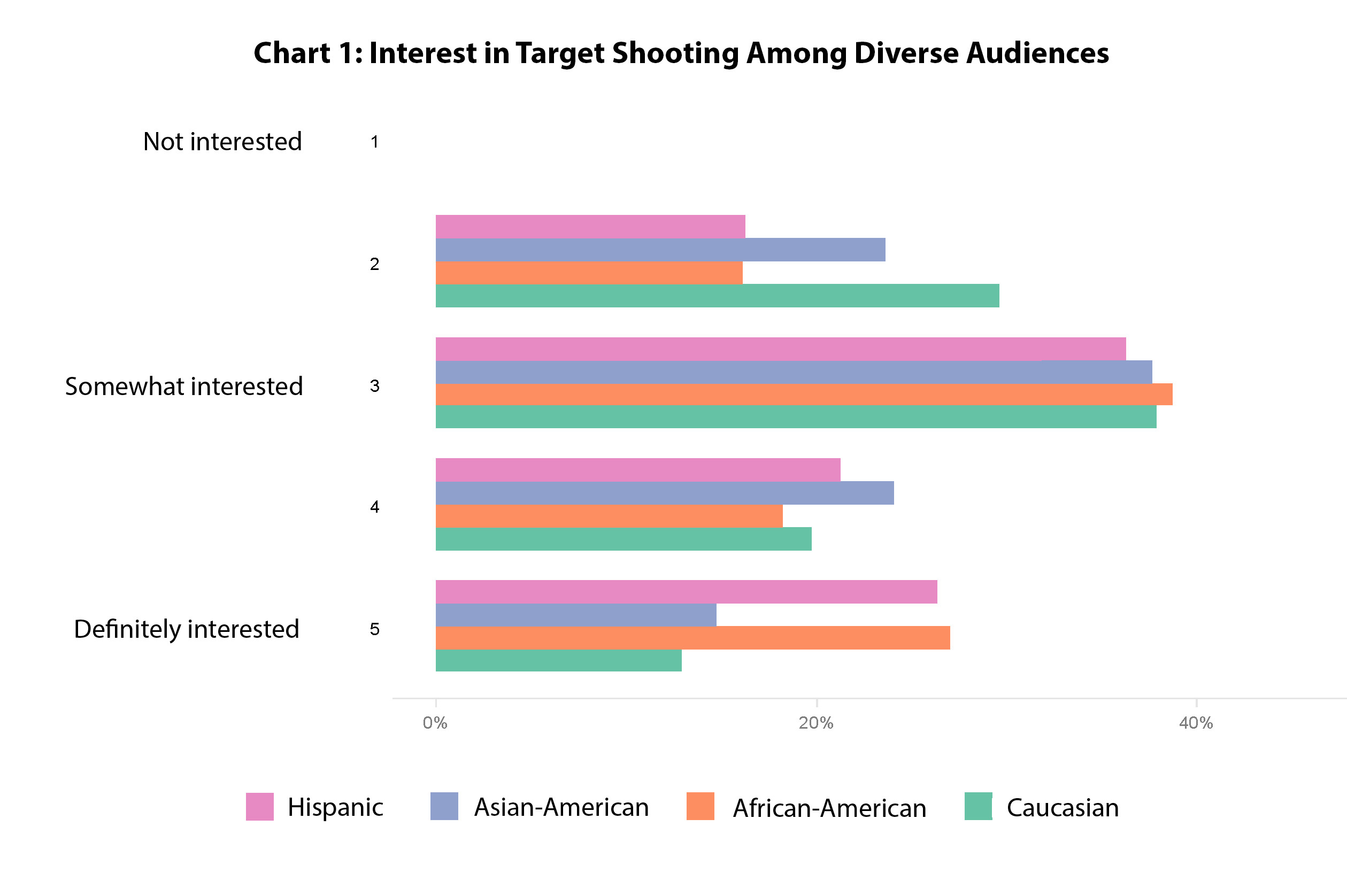 multi cultural interests in target shooting nssf blog hispanics african americans and asian americans as well as younger audiences are more likely to be reached