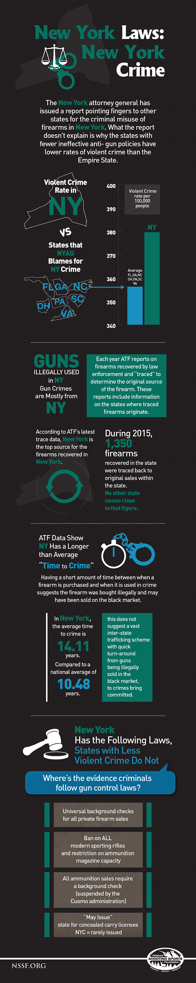 NY Guns Crime Infographic