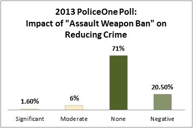 "2013 PoliceOnePoll: Impact of ""Assault Weapon Ban"" on Reducing Crime"