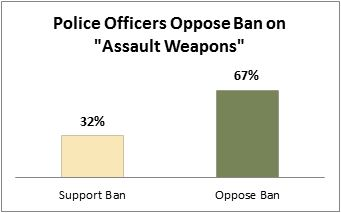 "PEW Poll: Police Officers Oppose Ban on ""Assault Weapons"""