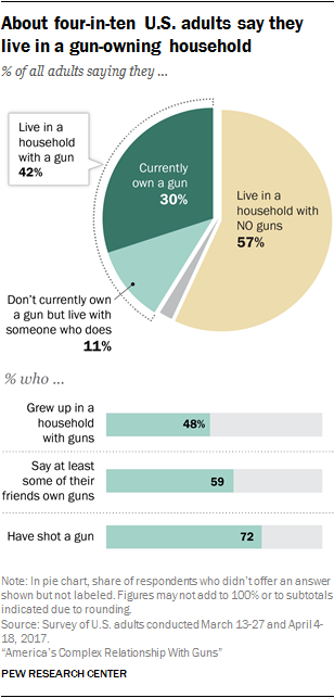 Pew Research Center - Gun-owning households